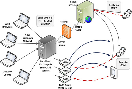 Mms Sms Server For Microsoft Exchange And Ibm Domino Using
